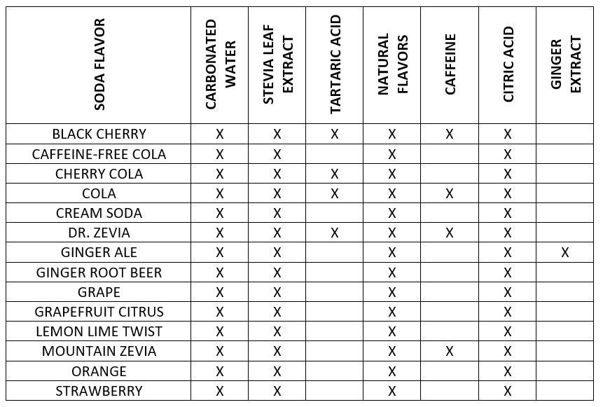 Zevia Soda Ingredients table